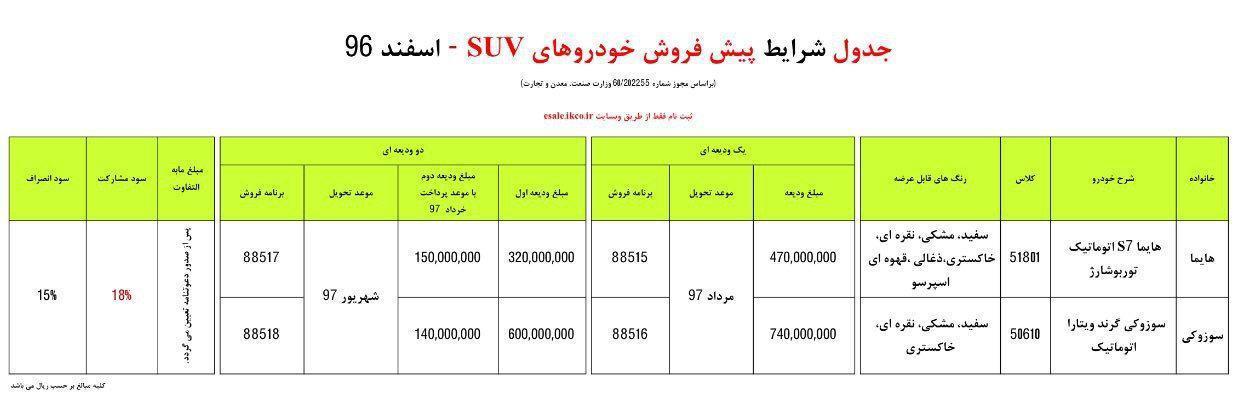 IKCO new SUV sales