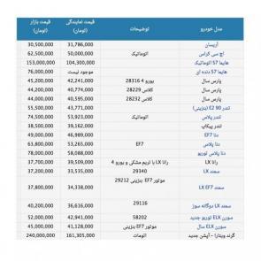 IKCO cars new price