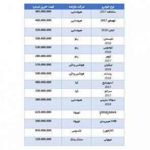 Prices of new imported cars