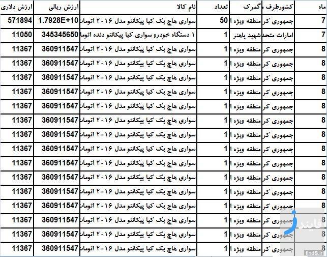 قیمت واقعی پیکانتو مدل 2016 در گمرک ایران چقدر است؟