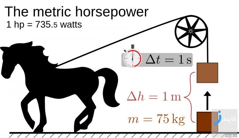 گشتاور خودرو و قدرت موتور خودرو چیست؟
