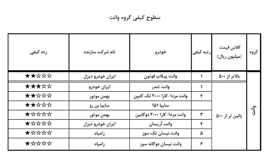 سطح کیفیت وانت های تولید ایران