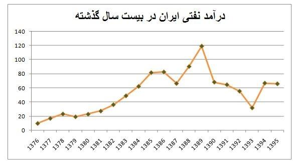 میزان درآمد نفتی ایران